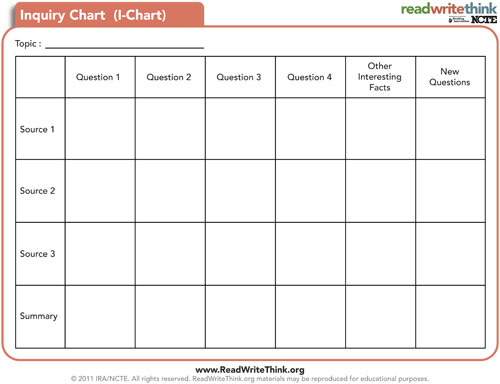 Inquiry Chart Classroom Strategies Reading Rockets