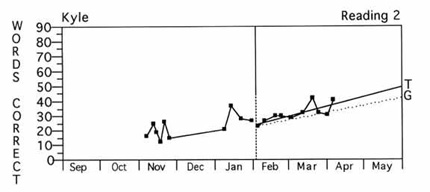 Graph showing a student improving over time