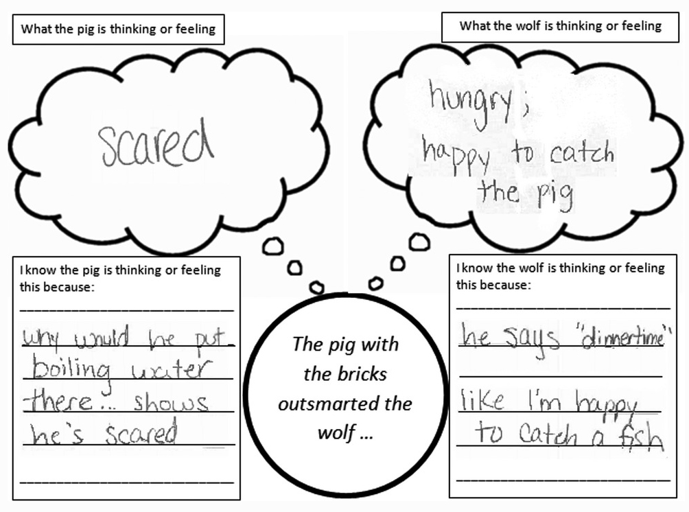 champ graphic organizer completed from the three little pigs