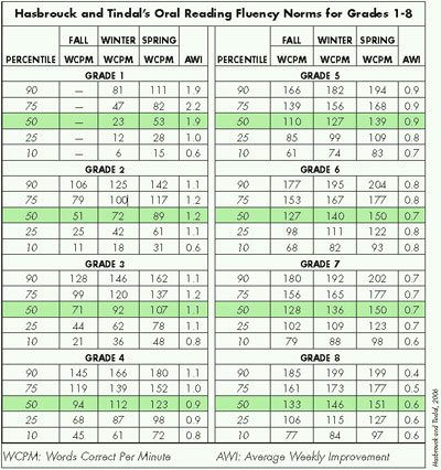 Reading Fluency table