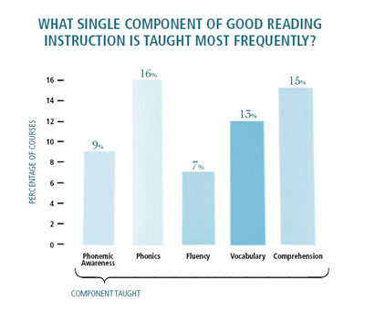 what single component of good reading instruction is taught most frequently