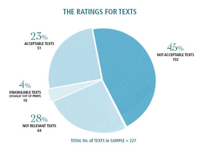 the ratings for texts