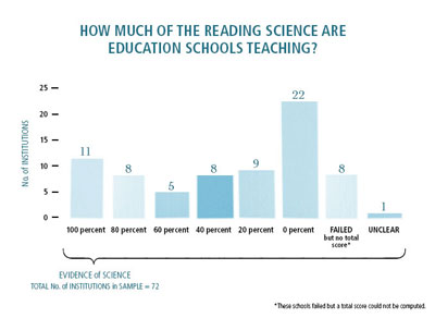 how much of reading science are education schools teaching