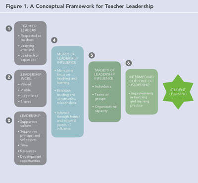 Figure 1: A Conceptual Framework for Teacher Leadership