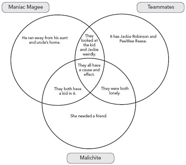 Literacy instruction with digital and media technologies reading venn diagram comparing maniac magee to other characters click to see full image ccuart