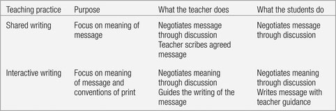 Key Elements of Shared and Interactive Writing