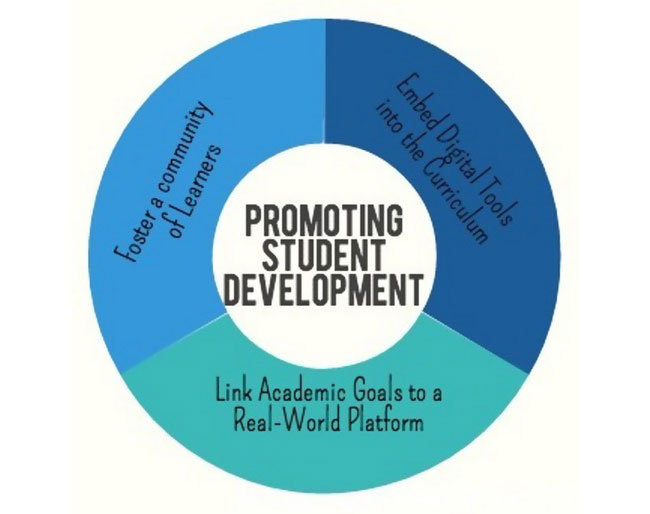 Framework for Promoting Student Development