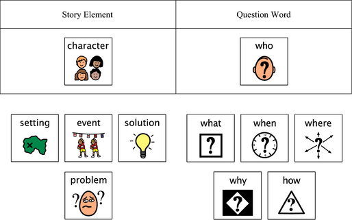 Figure 2: Reciprocal Questioning Using a Story Board