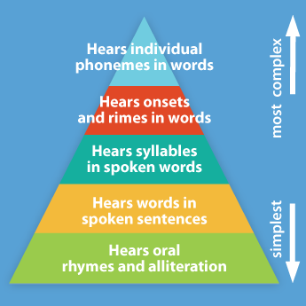 phonological awareness sequence