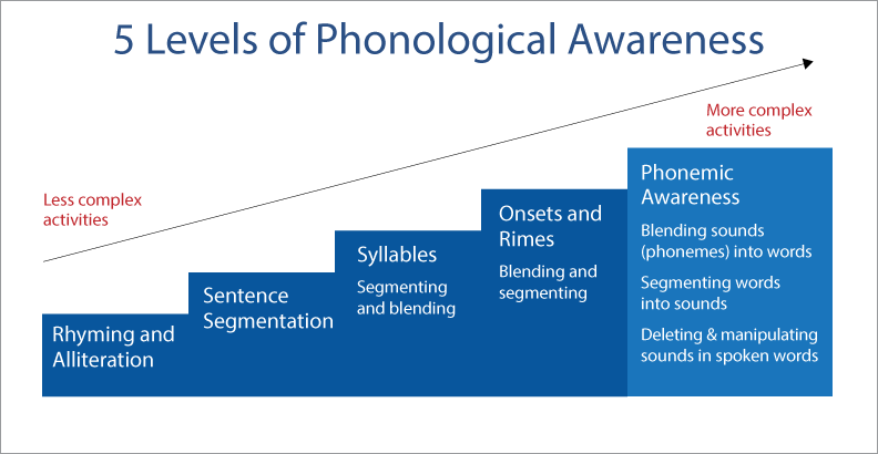5 levels of phonological awareness