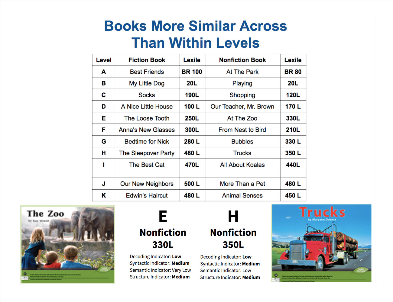 Books more similar across reading levels than within