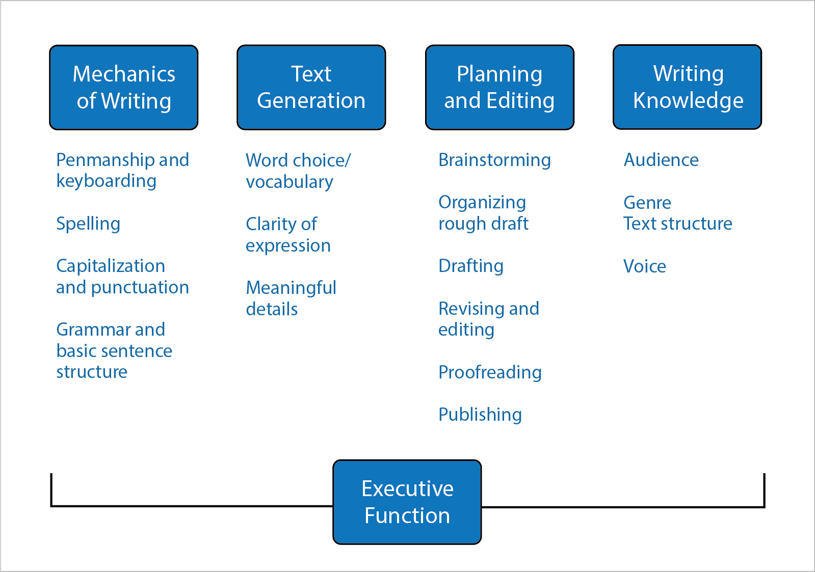 Diagram of the 5 elements of writing: mechanics of writing, text generation, planning and editing, writing knowledge, and executive function