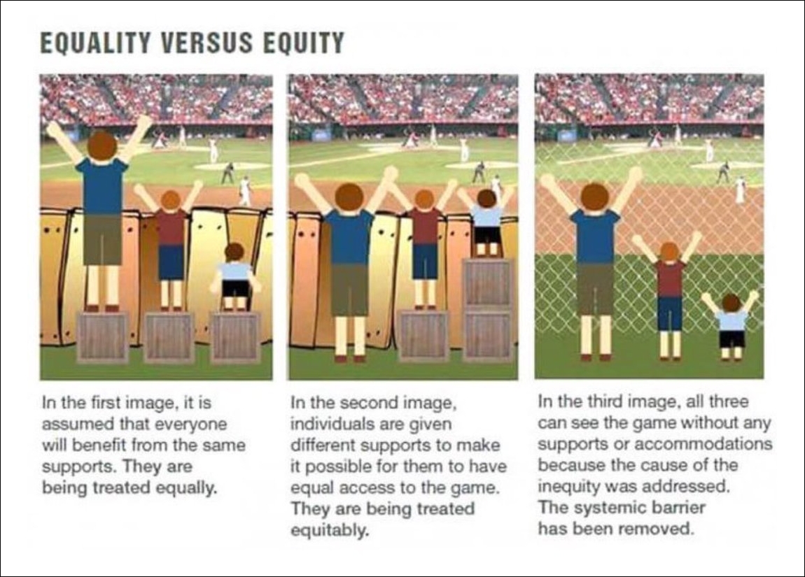 Equality versus equity infographic