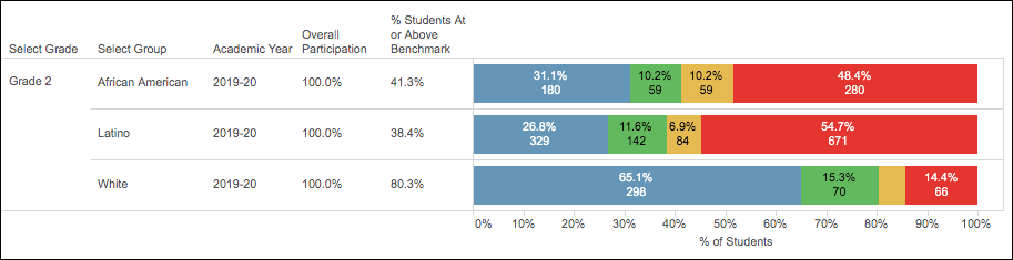 Fountas and Pinnell Benchmark Assessment Data