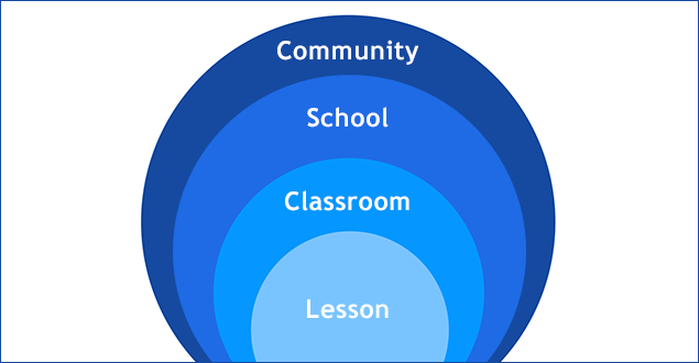 4 layers of inclusion: community, school, classroom, and lesson