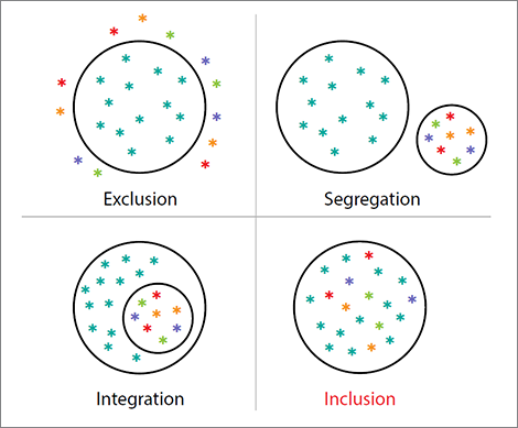 What inclusive classrooms look like