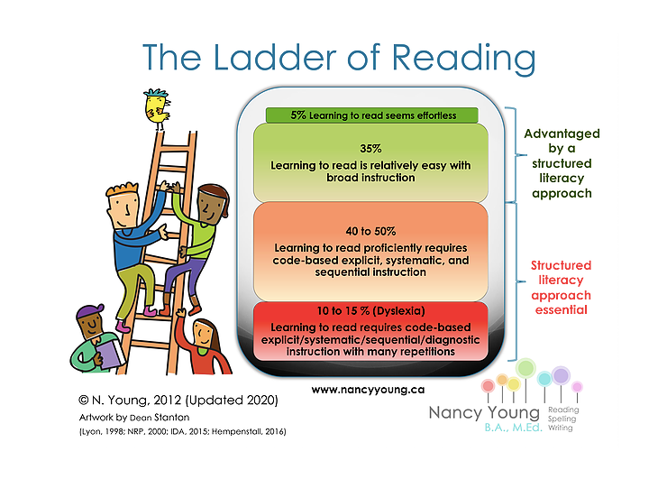 The Reading Ladder: benefits of structured literacy instruction