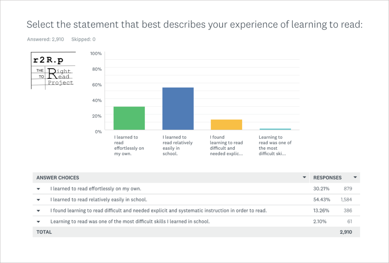 Teacher survey question about experience learning to read