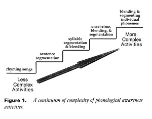 Continuum of Complexity of Phonological Awareness